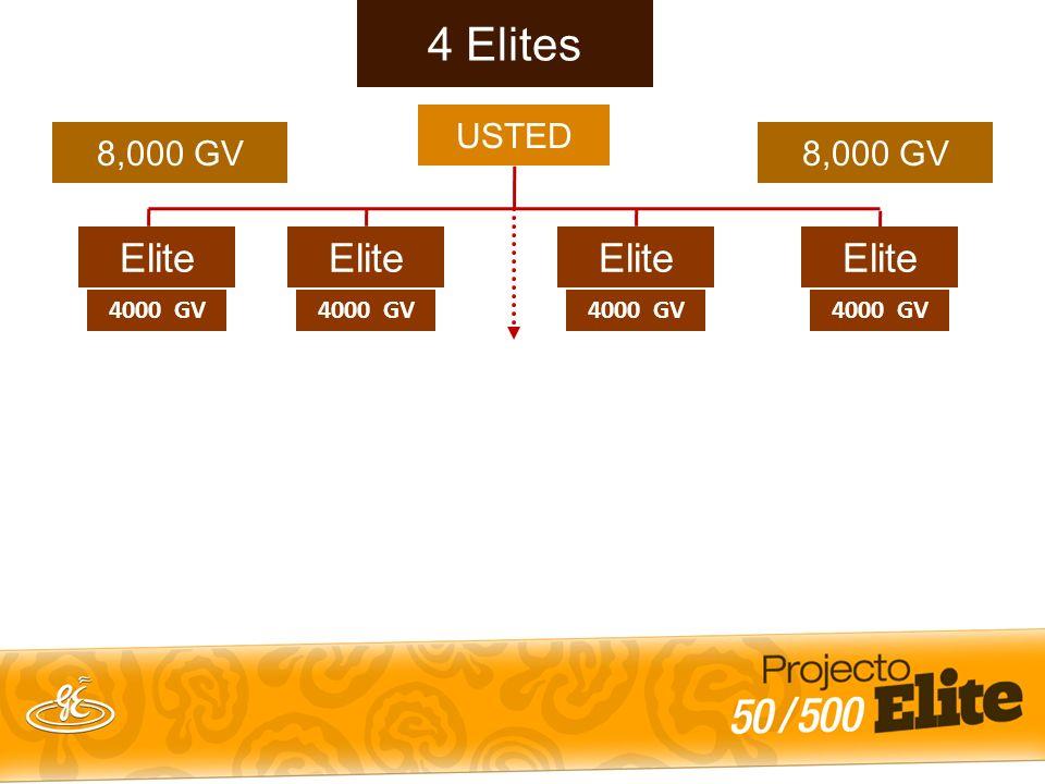 4000 GV 4 Elites 8,000 GV USTED 8,000 GV Elite 4000 GV Elite 4000 GV Elite 4000 GV Elite 8,000 GV Mensual 2000 GV x 11% = $220 Semanal 4 semanas = $880 mensuales $220 x 52 semanas = $11,440