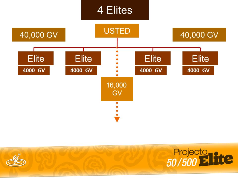 4000 GV 4 Elites 40,000 GV USTED 40,000 GV Elite 4000 GV Elite 4000 GV Elite 4000 GV Elite 4k GV x 20 = 80,000 GV Mensual E 4k GV E E E 16,000 GV E 4k
