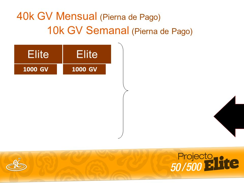 1000 GV Elite E 4k GV E E E 40k GV Mensual (Pierna de Pago) 10k GV Semanal (Pierna de Pago) 1000 GV Elite E 4k GV E E E 10k x 14%= $ 1,400/sem $ 5,600 Mensual $ 67,200 Anual