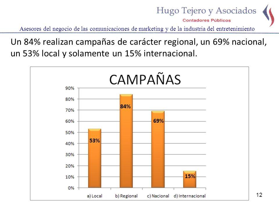 12 Asesores del negocio de las comunicaciones de marketing y de la industria del entretenimiento Un 84% realizan campañas de carácter regional, un 69% nacional, un 53% local y solamente un 15% internacional.