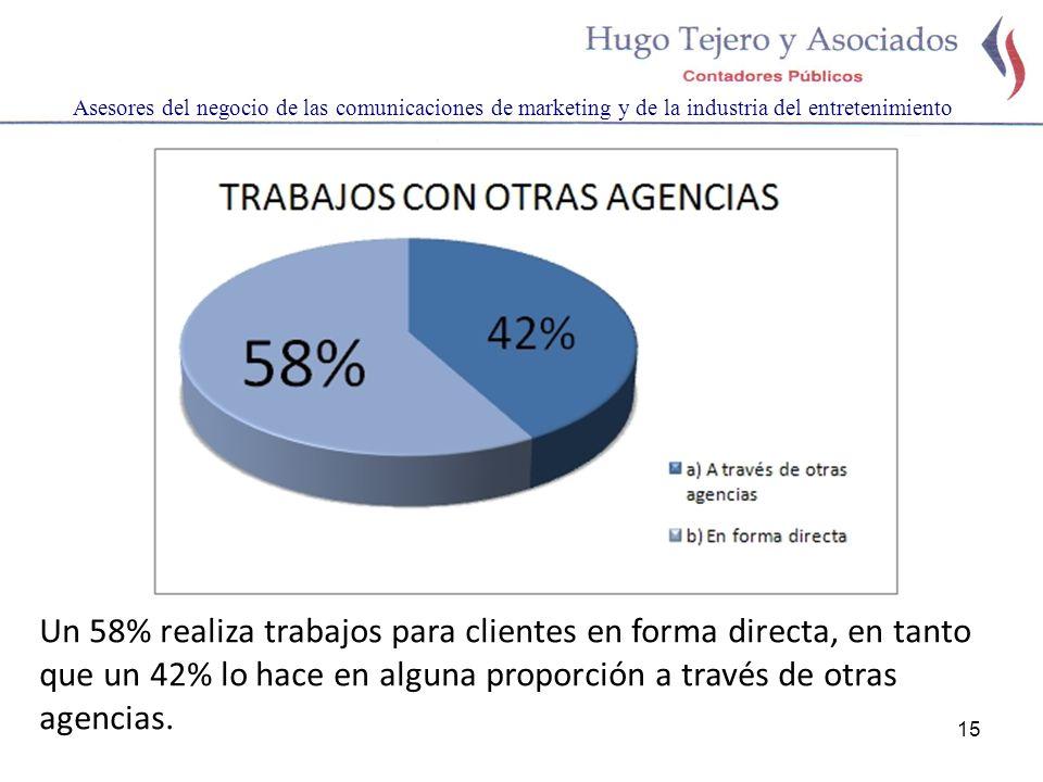 15 Asesores del negocio de las comunicaciones de marketing y de la industria del entretenimiento Un 58% realiza trabajos para clientes en forma directa, en tanto que un 42% lo hace en alguna proporción a través de otras agencias.
