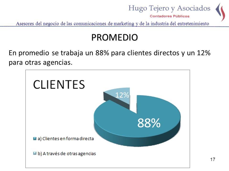 17 Asesores del negocio de las comunicaciones de marketing y de la industria del entretenimiento PROMEDIO En promedio se trabaja un 88% para clientes directos y un 12% para otras agencias.