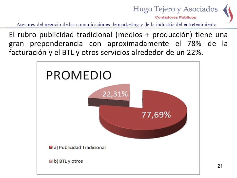 21 Asesores del negocio de las comunicaciones de marketing y de la industria del entretenimiento El rubro publicidad tradicional (medios + producción) tiene una gran preponderancia con aproximadamente el 78% de la facturación y el BTL y otros servicios alrededor de un 22%.