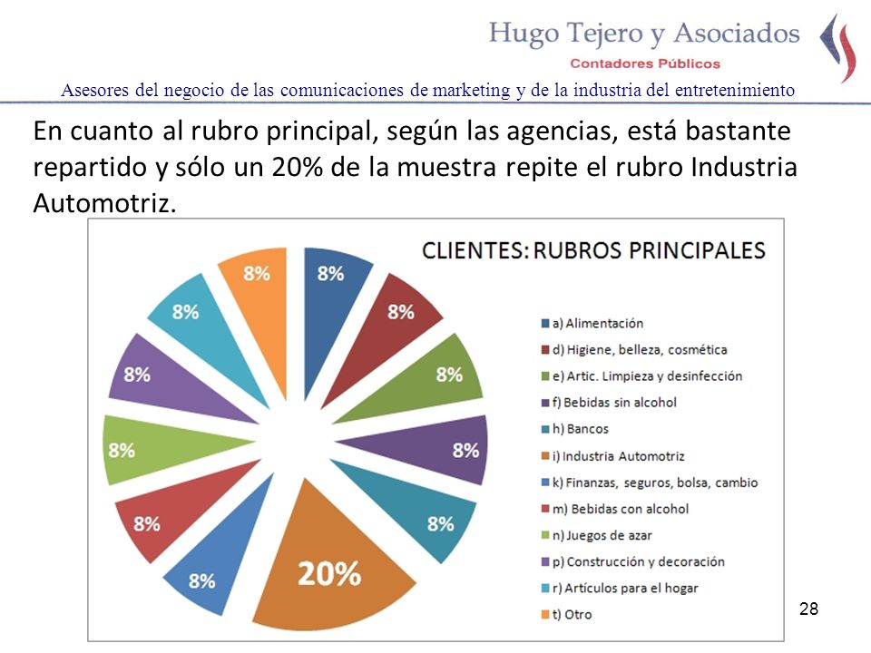 28 Asesores del negocio de las comunicaciones de marketing y de la industria del entretenimiento En cuanto al rubro principal, según las agencias, est