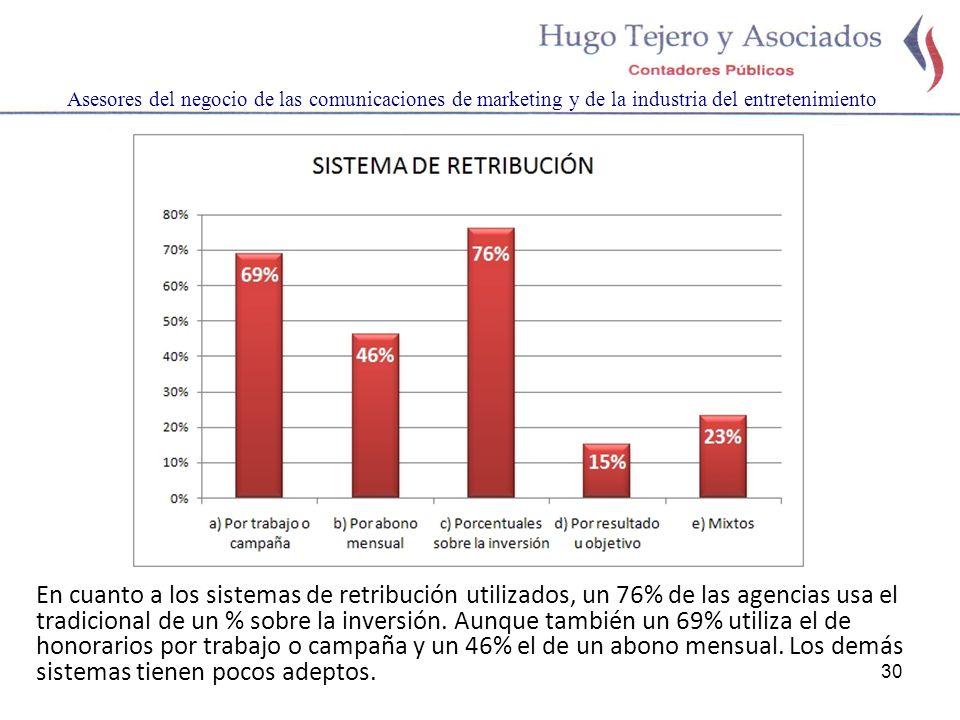 30 Asesores del negocio de las comunicaciones de marketing y de la industria del entretenimiento En cuanto a los sistemas de retribución utilizados, un 76% de las agencias usa el tradicional de un % sobre la inversión.