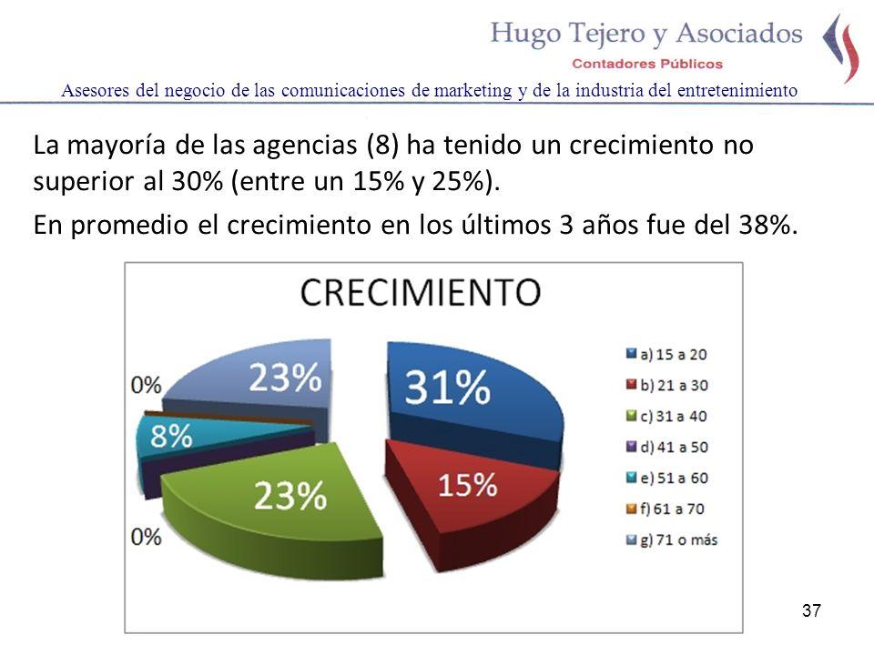 37 Asesores del negocio de las comunicaciones de marketing y de la industria del entretenimiento La mayoría de las agencias (8) ha tenido un crecimiento no superior al 30% (entre un 15% y 25%).