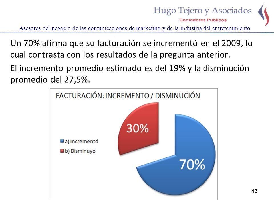 43 Asesores del negocio de las comunicaciones de marketing y de la industria del entretenimiento Un 70% afirma que su facturación se incrementó en el 2009, lo cual contrasta con los resultados de la pregunta anterior.