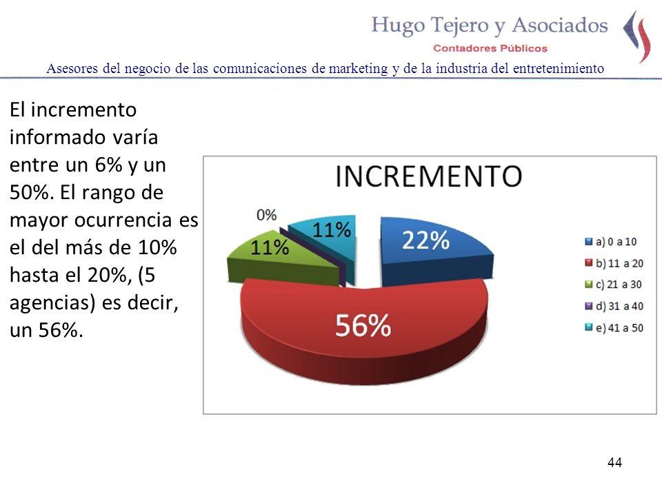 44 Asesores del negocio de las comunicaciones de marketing y de la industria del entretenimiento El incremento informado varía entre un 6% y un 50%. E