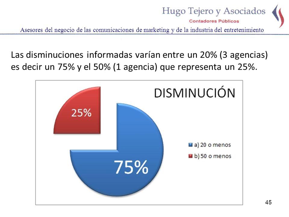 45 Asesores del negocio de las comunicaciones de marketing y de la industria del entretenimiento Las disminuciones informadas varían entre un 20% (3 agencias) es decir un 75% y el 50% (1 agencia) que representa un 25%.