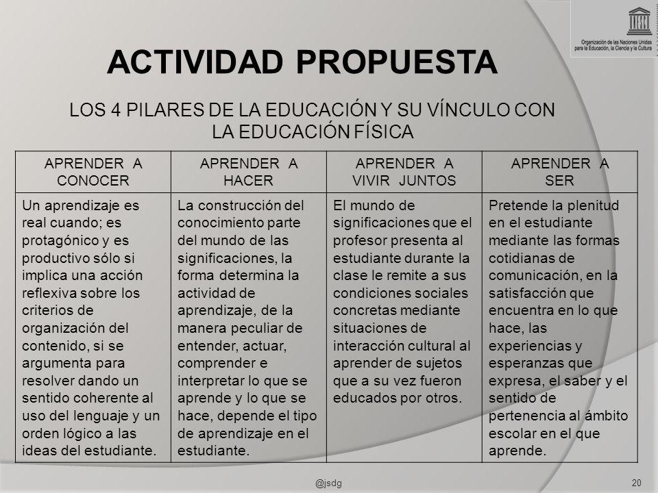 ACTIVIDAD PROPUESTA @jsdg20 APRENDER A CONOCER APRENDER A HACER APRENDER A VIVIR JUNTOS APRENDER A SER Un aprendizaje es real cuando; es protagónico y