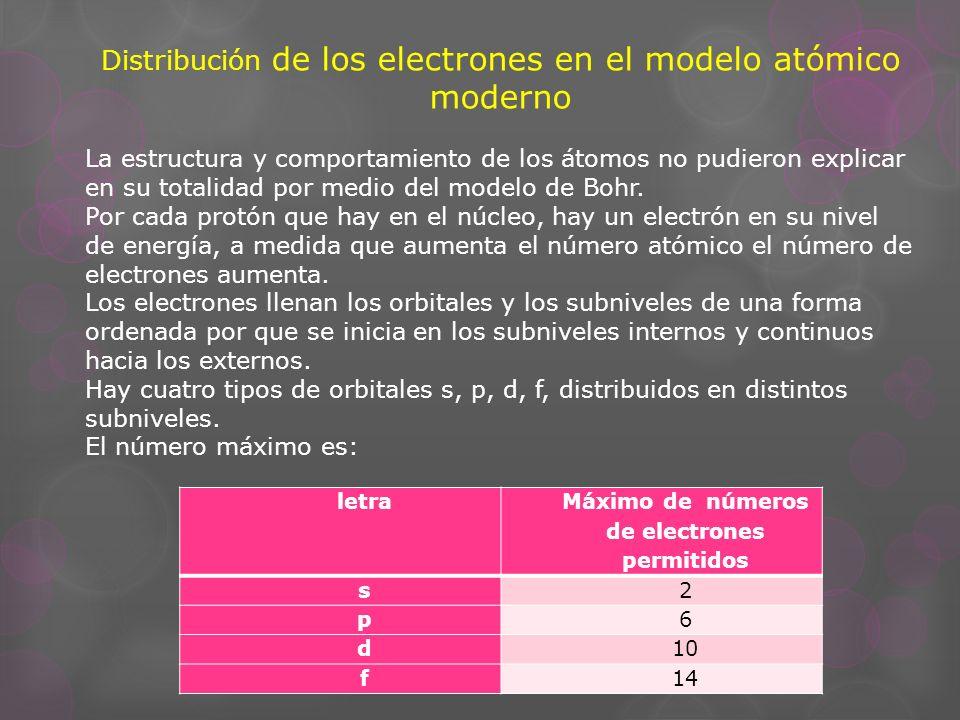 Distribución de los electrones en el modelo atómico moderno La estructura y comportamiento de los átomos no pudieron explicar en su totalidad por medi