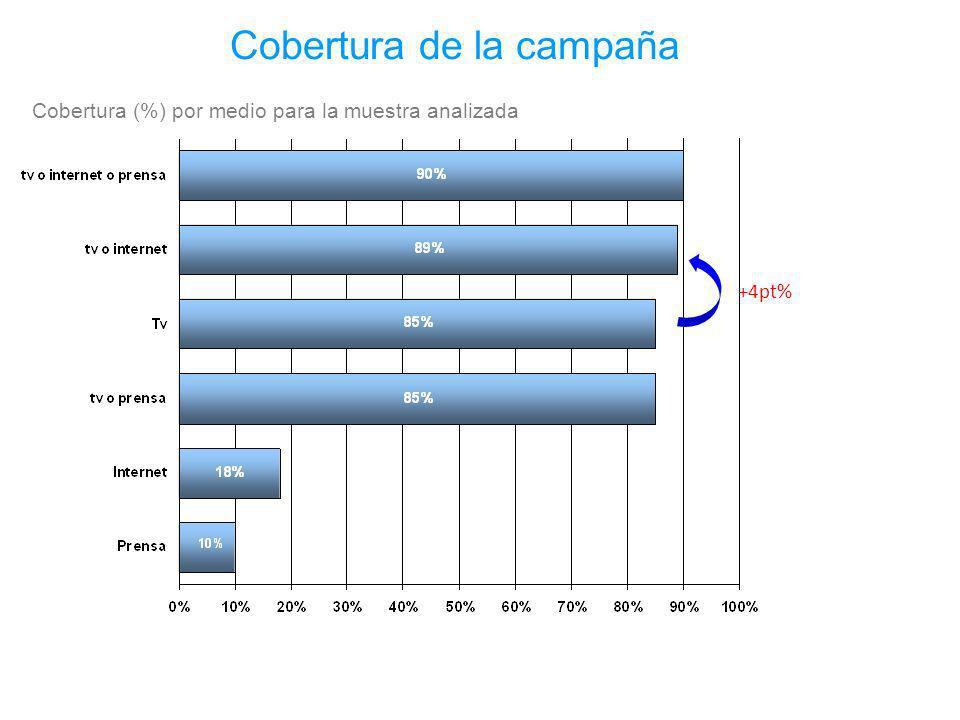 Cobertura de la campaña Cobertura (%) por medio para la muestra analizada +4pt%