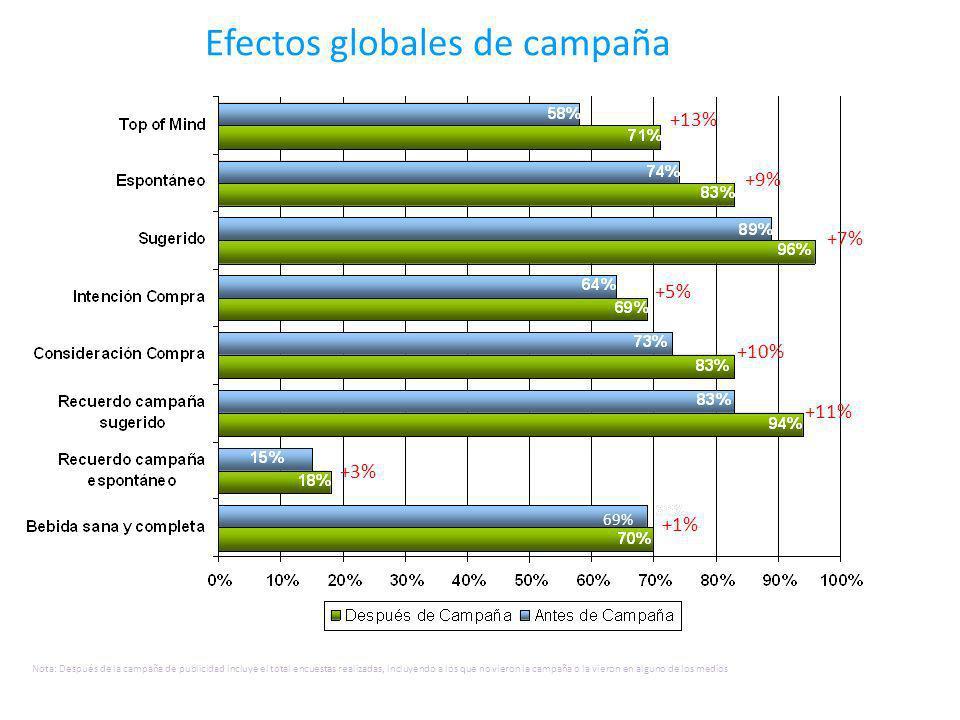 Efectos globales de campaña Nota: Después de la campaña de publicidad incluye el total encuestas realizadas, incluyendo a los que no vieron la campaña o la vieron en alguno de los medios +9% 69% +7% +5% +10% +11% +3% +1% +13%