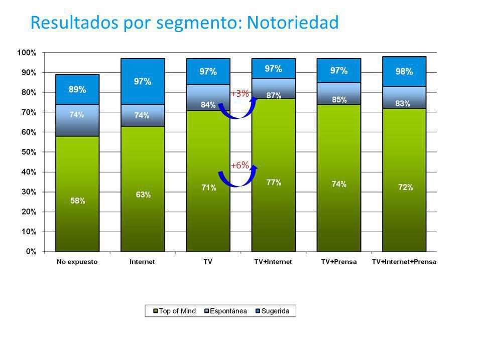 Resultados por segmento: Notoriedad 69% +6% +3%