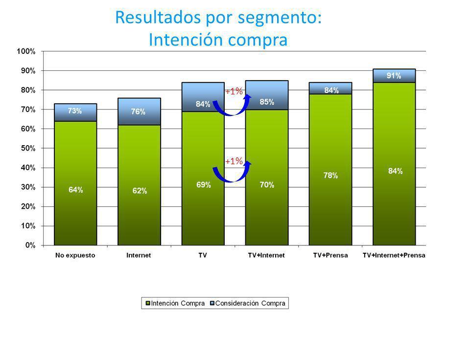 Resultados por segmento: Intención compra 69% +1%