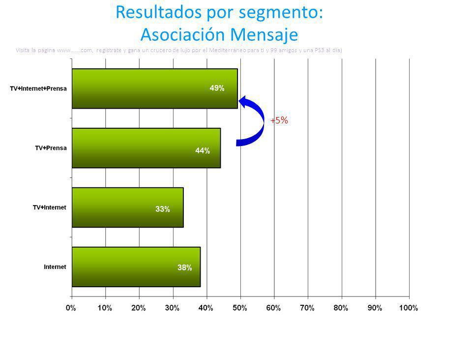 Resultados por segmento: Asociación Mensaje +5% Visita la página www…….com, regístrate y gana un crucero de lujo por el Mediterráneo para ti y 99 amigos y una PS3 al día)