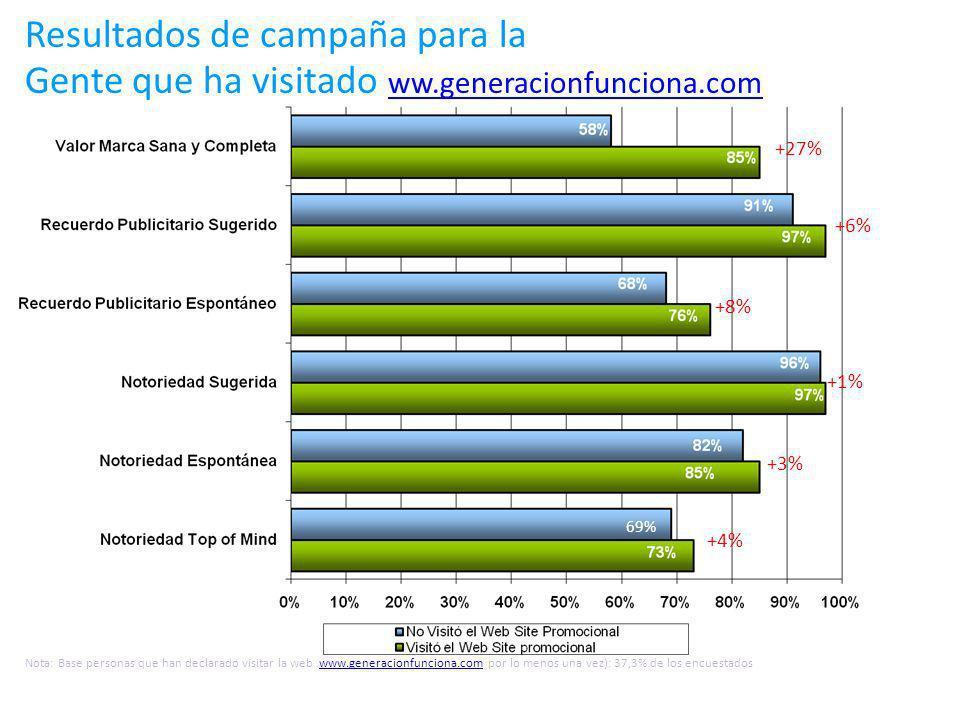 +6% 69% +8% +1% +3% +4% +27% Resultados de campaña para la Gente que ha visitado ww.generacionfunciona.com ww.generacionfunciona.com Nota: Base personas que han declarado visitar la web www.generacionfunciona.com por lo menos una vez): 37,3% de los encuestadoswww.generacionfunciona.com