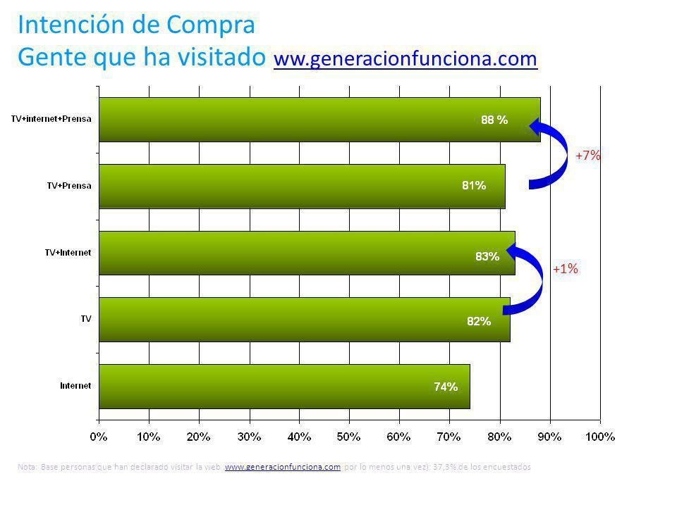 +1% Intención de Compra Gente que ha visitado ww.generacionfunciona.com ww.generacionfunciona.com Nota: Base personas que han declarado visitar la web www.generacionfunciona.com por lo menos una vez): 37,3% de los encuestadoswww.generacionfunciona.com +7%