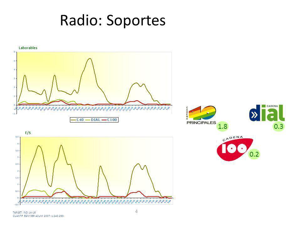 4 Radio: Soportes Laborables F/S 0.31.8 0.2 TARGET: IND 14-16 CUANTIF EGM 3ER ACUM 2007: 1.240.253