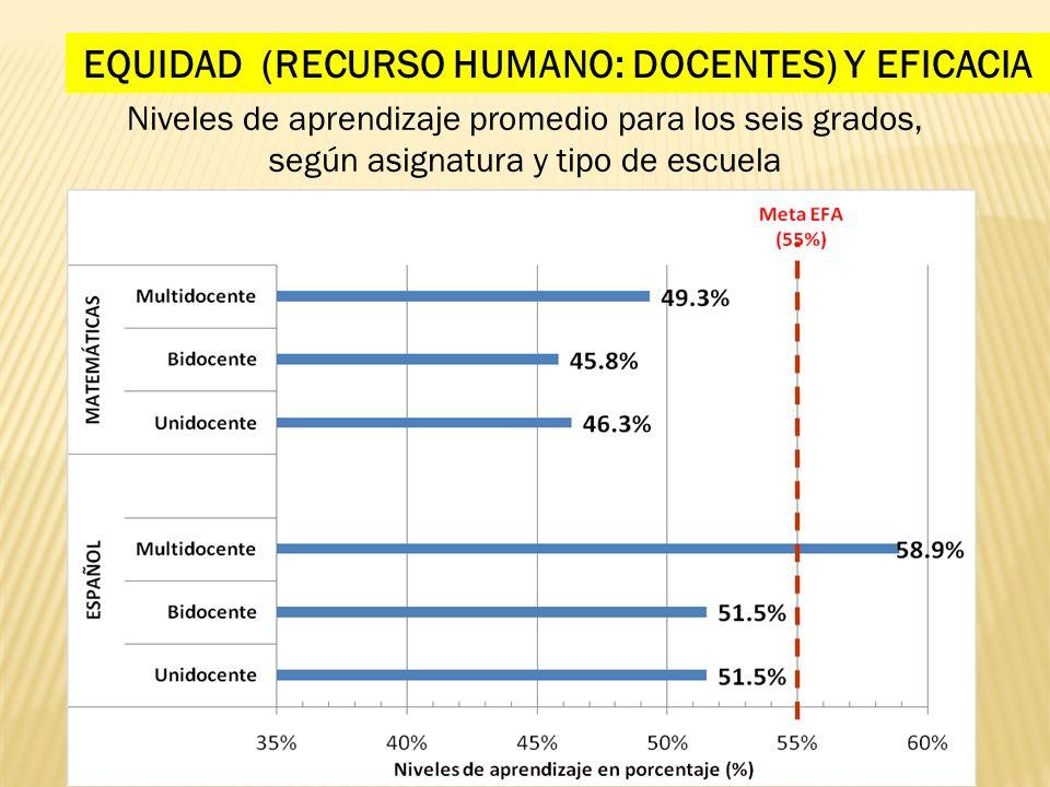 EQUIDAD (RECURSO HUMANO: DOCENTES) Y EFICACIA Niveles de aprendizaje promedio para los seis grados, según asignatura y tipo de escuela