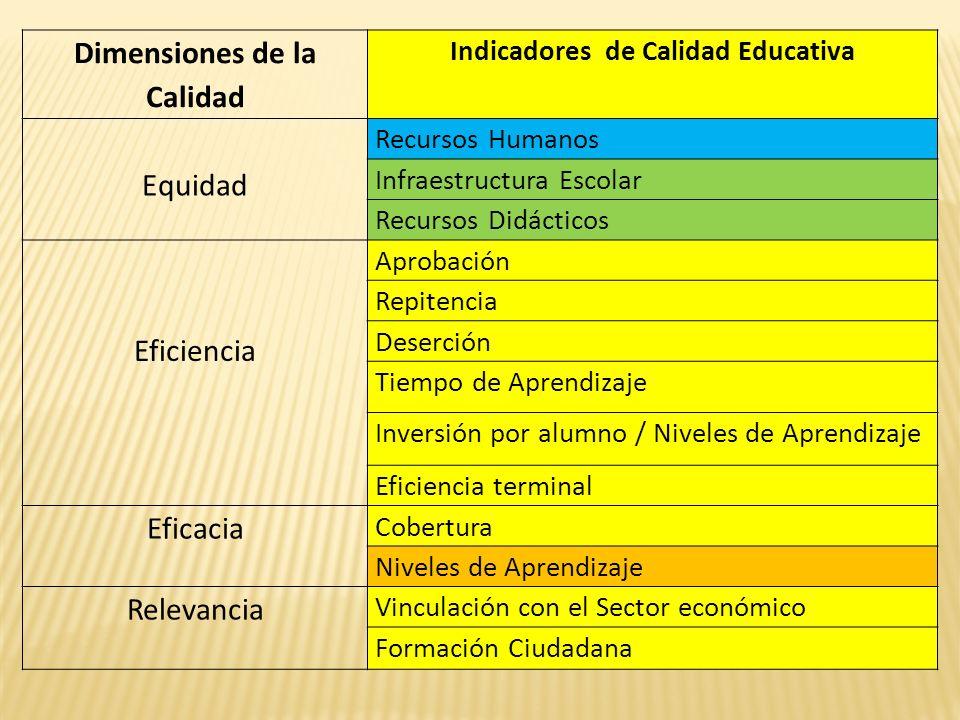 Dimensiones de la Calidad Indicadores de Calidad Educativa Equidad Recursos Humanos Infraestructura Escolar Recursos Didácticos Eficiencia Aprobación