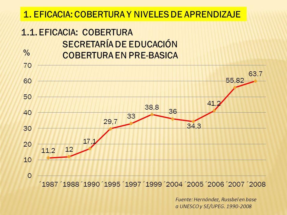 1. EFICACIA: COBERTURA Y NIVELES DE APRENDIZAJE 1.1. EFICACIA: COBERTURA Fuente: Hernández, Russbel en base a UNESCO y SE/UPEG. 1990-2008
