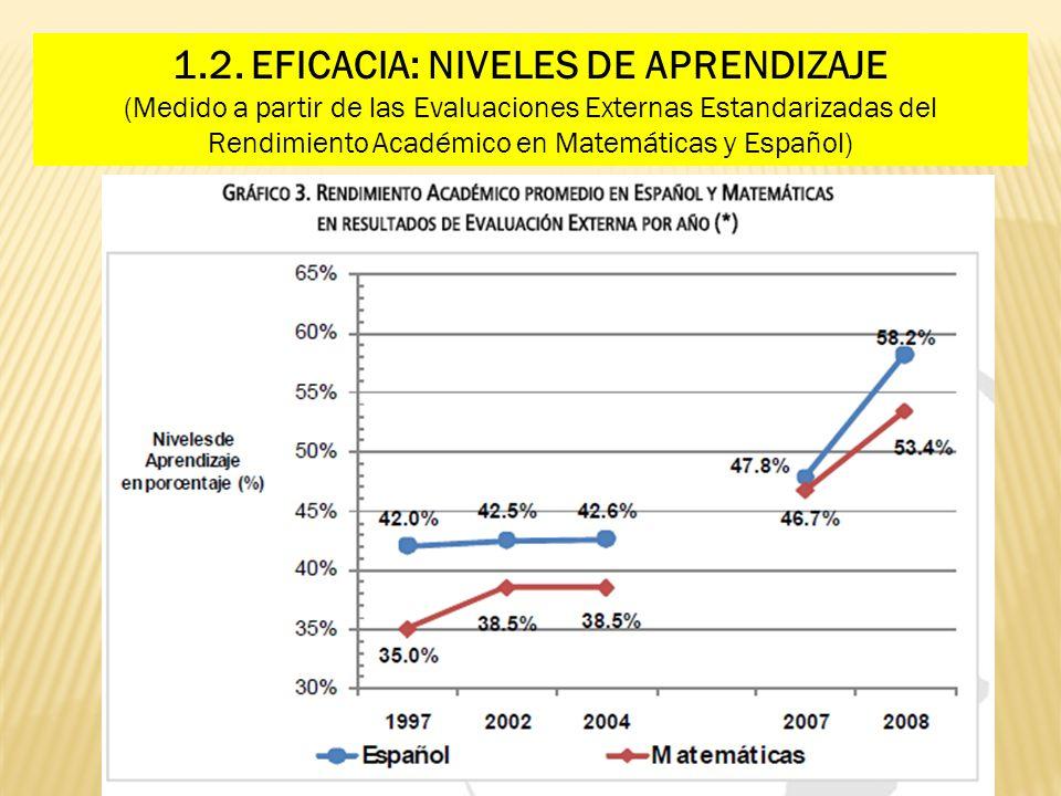 1.2. EFICACIA: NIVELES DE APRENDIZAJE (Medido a partir de las Evaluaciones Externas Estandarizadas del Rendimiento Académico en Matemáticas y Español)