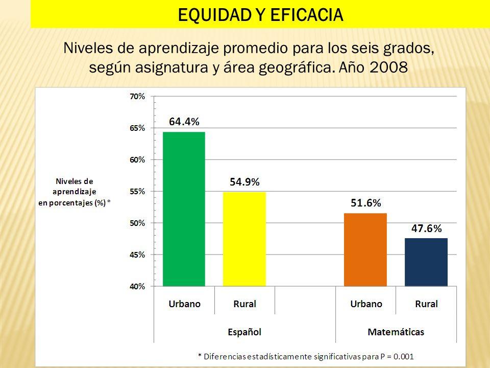 EQUIDAD Y EFICACIA Niveles de aprendizaje promedio para los seis grados, según asignatura y área geográfica. Año 2008