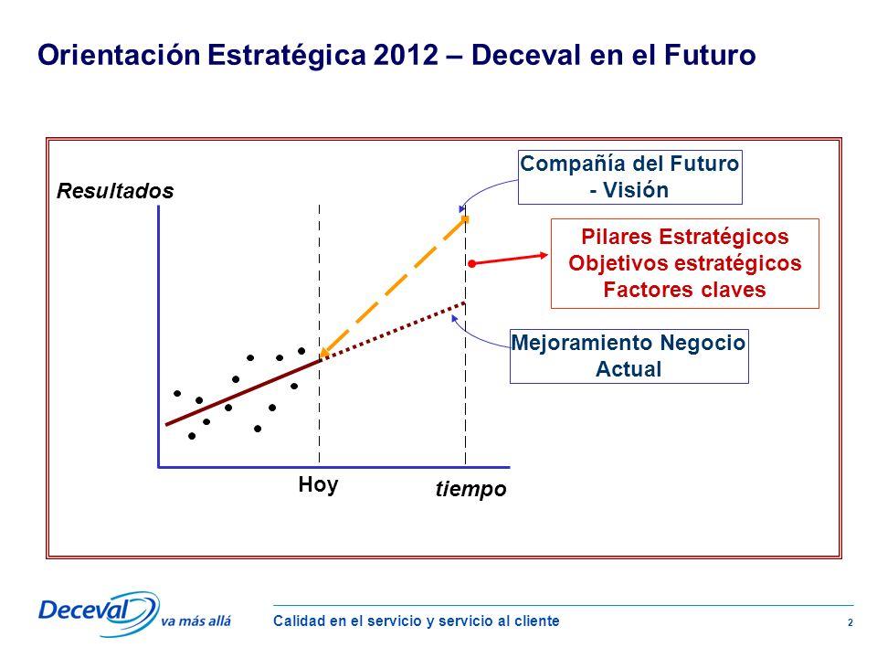 Calidad en el servicio y servicio al cliente 2 Compañía del Futuro - Visión Mejoramiento Negocio Actual tiempo Resultados Hoy Pilares Estratégicos Objetivos estratégicos Factores claves Orientación Estratégica 2012 – Deceval en el Futuro