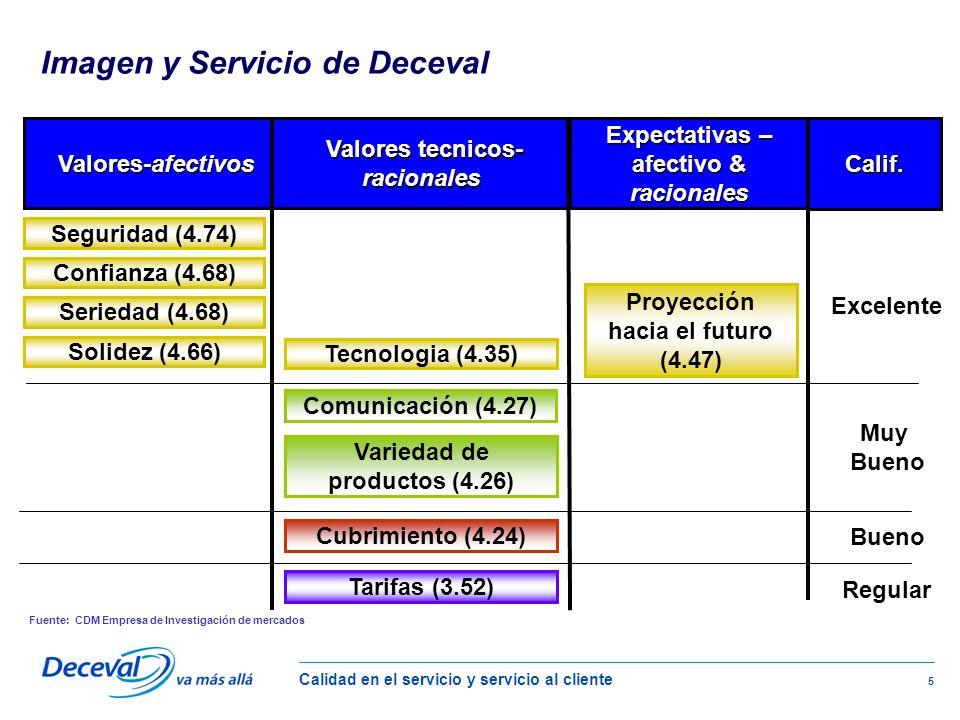 Calidad en el servicio y servicio al cliente 5 Valores-afectivos Valores-afectivos Valores tecnicos- racionales Valores tecnicos- racionales Confianza (4.68) Seguridad (4.74) Seriedad (4.68) Proyección hacia el futuro (4.47) Expectativas – afectivo & racionales Comunicación (4.27) Tecnologia (4.35) Variedad de productos (4.26) Cubrimiento (4.24) Tarifas (3.52) Solidez (4.66) Fuente: CDM Empresa de Investigación de mercados Imagen y Servicio de Deceval Calif.