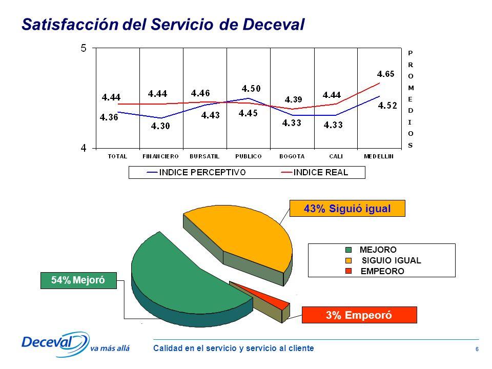 Calidad en el servicio y servicio al cliente 6 P R O M E D I O SP R O M E D I O S 54% 3% 43% MEJORO SIGUIO IGUAL EMPEORO 43% Siguió igual 54% Mejoró 3% Empeoró Satisfacción del Servicio de Deceval