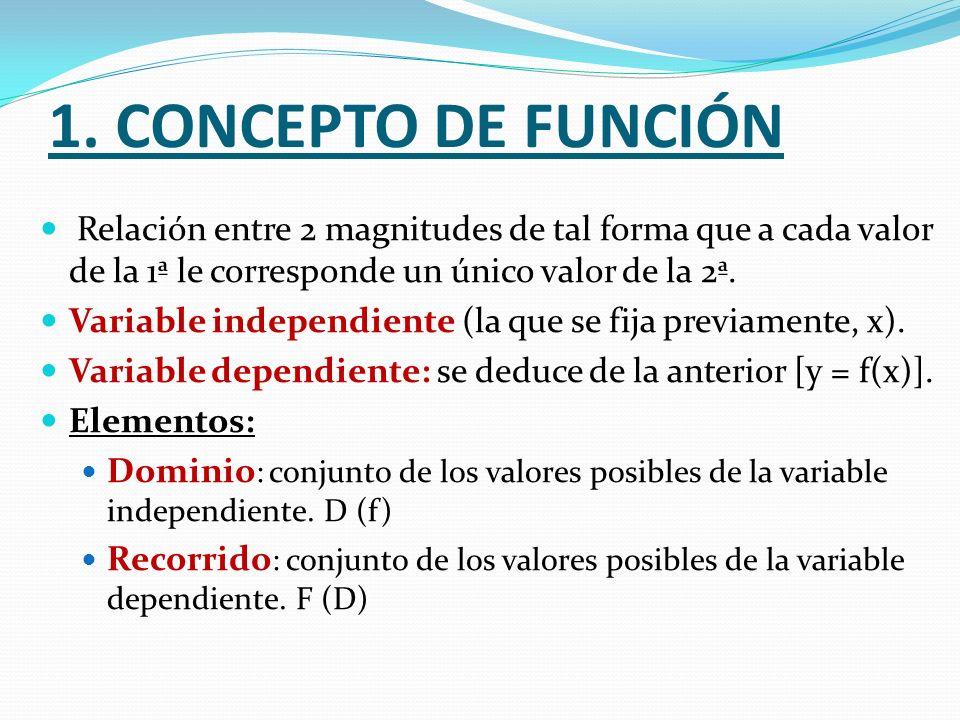 1. CONCEPTO DE FUNCIÓN Relación entre 2 magnitudes de tal forma que a cada valor de la 1ª le corresponde un único valor de la 2ª. Variable independien