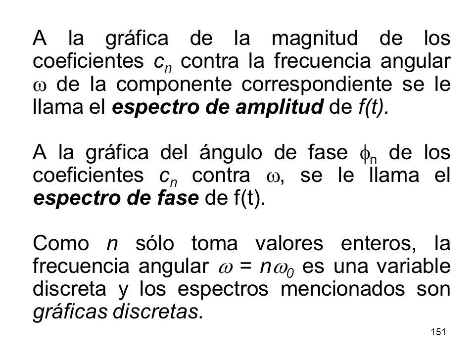 150 Espectros de frecuencia discreta Ejemplo.