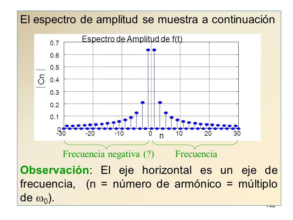 151 A la gráfica de la magnitud de los coeficientes c n contra la frecuencia angular de la componente correspondiente se le llama el espectro de amplitud de f(t).