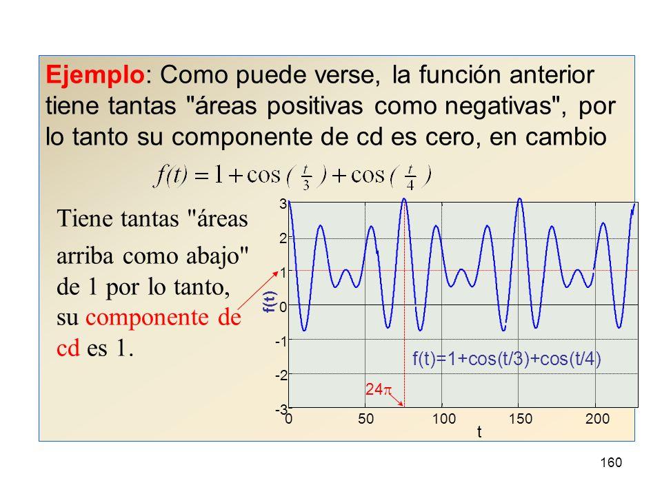 159 Componentes y armónicos (y 2) A la componente de frecuencia cero c 0, se le llama componente de corriente directa (cd) y corresponde al valor promedio de f(t) en cada periodo.