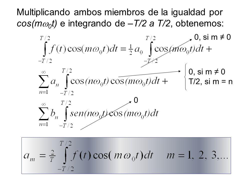 32 ¿Cómo calcular los coeficientes de la serie.