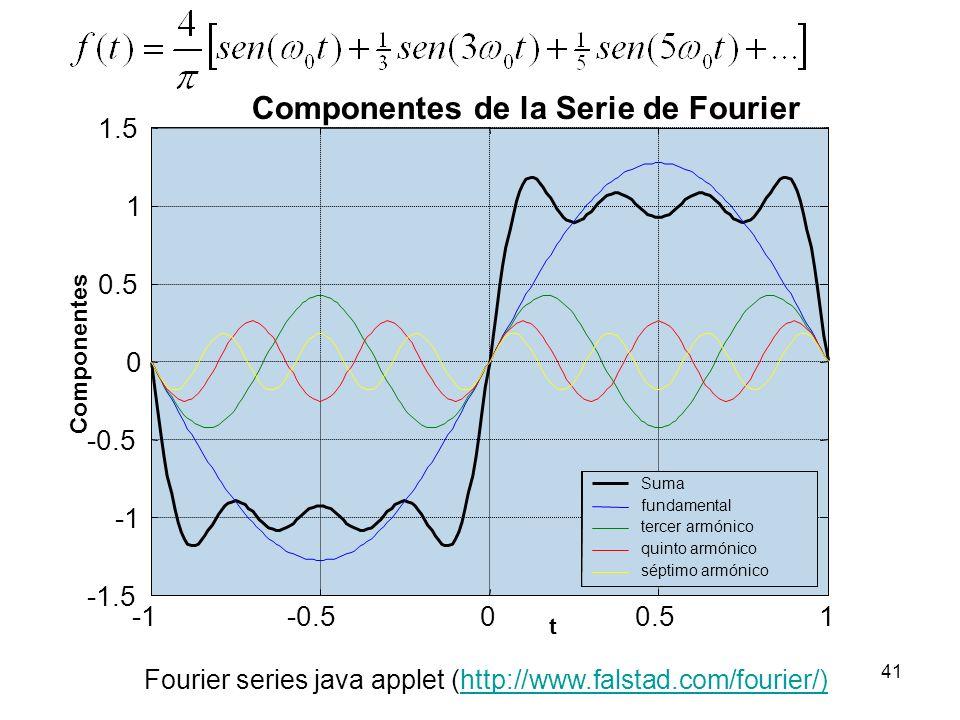40 Finalmente, la serie de Fourier queda como En la siguiente figura se muestran: la componente fundamental y los armónicos 3, 5 y 7, así como la suma parcial de estos primeros cuatro términos de la serie para 0 = 0 = 2, es decir, T = 2: