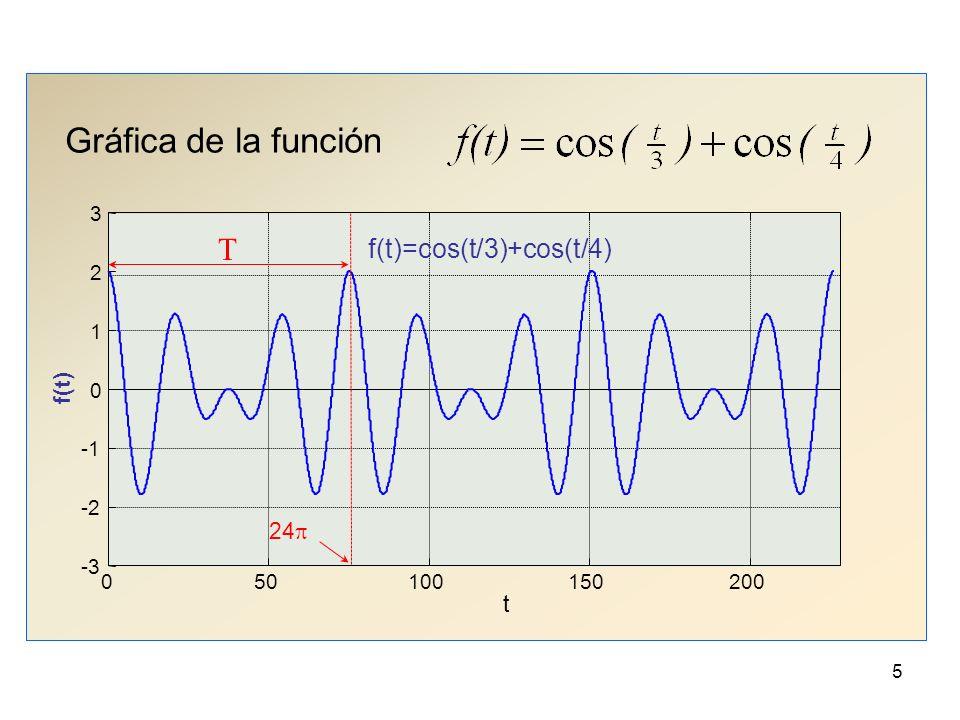 45 Ejercicio: encontrar la serie de Fourier para la función con la que empezamos el tema.