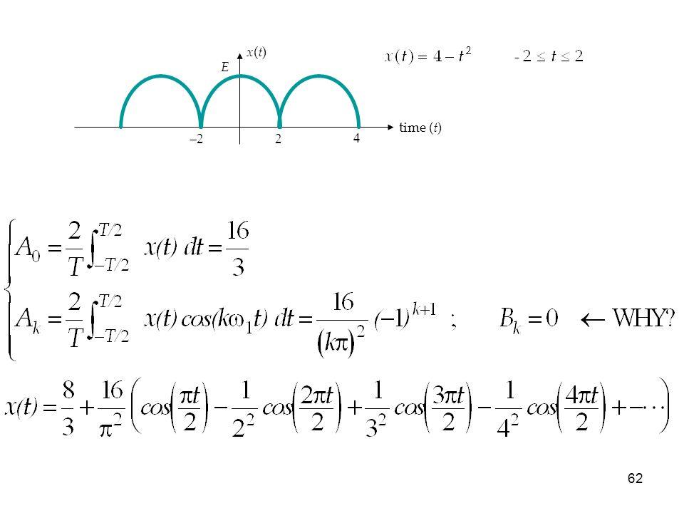 61 O que si tomamos t = π entonces: ¿Es correcto el resultado?