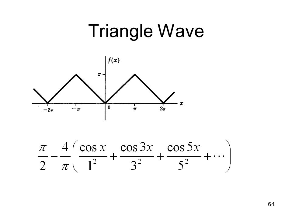 63 Fourier Series of Square Wave