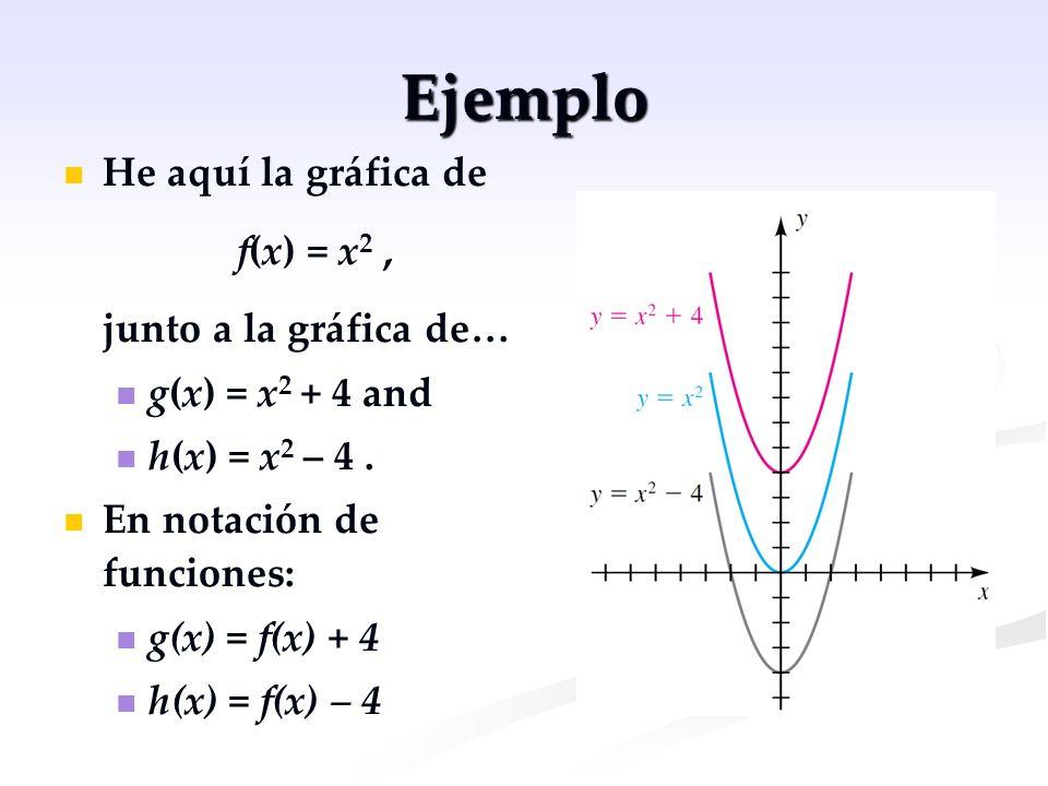 Ejemplo He aquí la gráfica de f(x) = x 2, junto a la gráfica de… g(x) = x 2 + 4 and h(x) = x 2 – 4. En notación de funciones: g(x) = f(x) + 4 h(x) = f