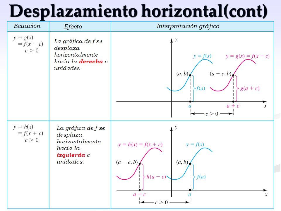 Desplazamiento horizontal(cont)