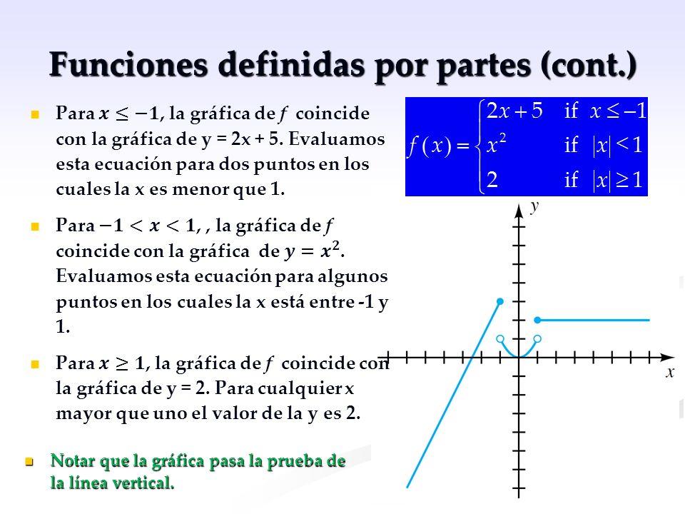 Ejemplo He aquí la gráfica de f(x) = x 2, junto a la gráfica de… g(x) = x 2 + 4 and h(x) = x 2 – 4.