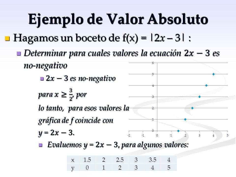 Ejemplo de Valor Absoluto x1.41.2510.750.5 y0.20.511.52