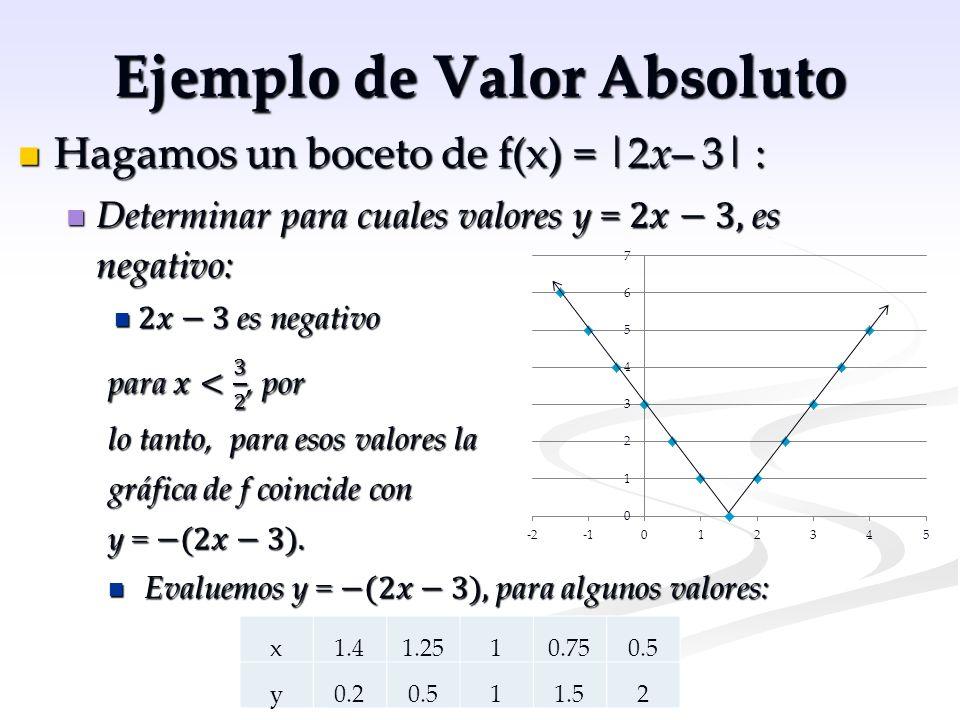 Ejemplo de Valor Absoluto x-2-2.5-3-3.5-4 y02.2558.2512 x22.533.54 y02.2558.2512