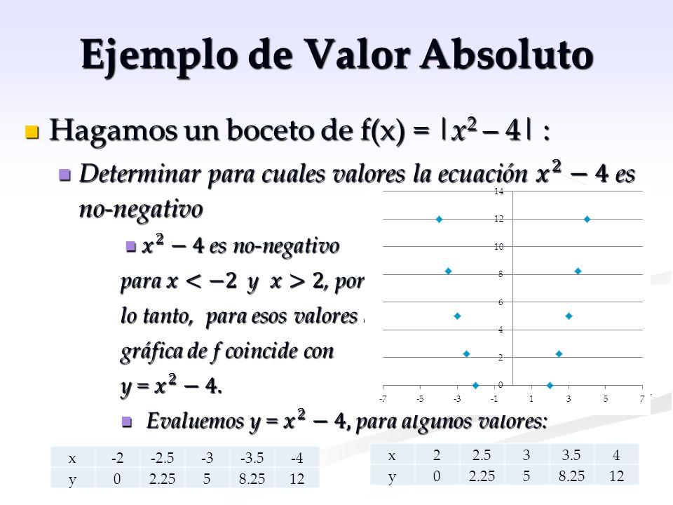 Ejemplo de Valor Absoluto x-1.9-1.5011.51.9 y0.391.75343 0.39