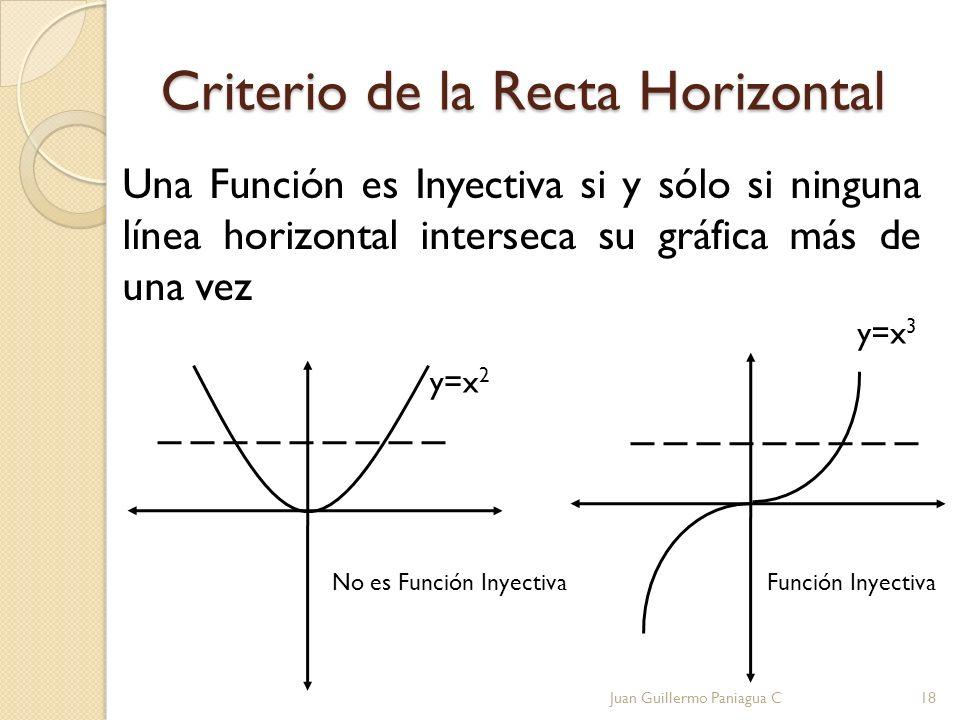 Criterio de la Recta Horizontal Una Función es Inyectiva si y sólo si ninguna línea horizontal interseca su gráfica más de una vez No es Función Inyec