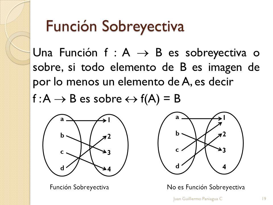 Función Sobreyectiva Una Función f : A B es sobreyectiva o sobre, si todo elemento de B es imagen de por lo menos un elemento de A, es decir f : A B e