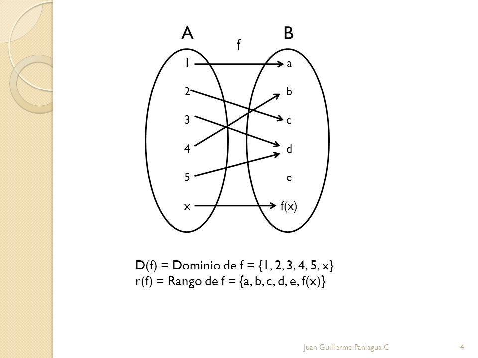 D(f) = Dominio de f = {1, 2, 3, 4, 5, x} r(f) = Rango de f = {a, b, c, d, e, f(x)} 12345x12345x a b c d e f(x) f AB Juan Guillermo Paniagua C4