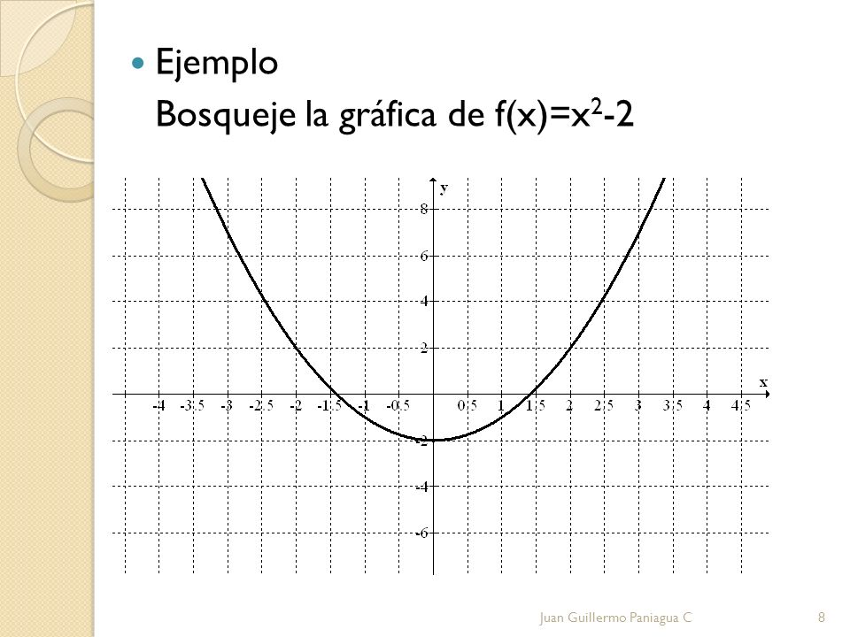 Ejemplo Bosqueje la gráfica de f(x)=x 2 -2 Juan Guillermo Paniagua C8